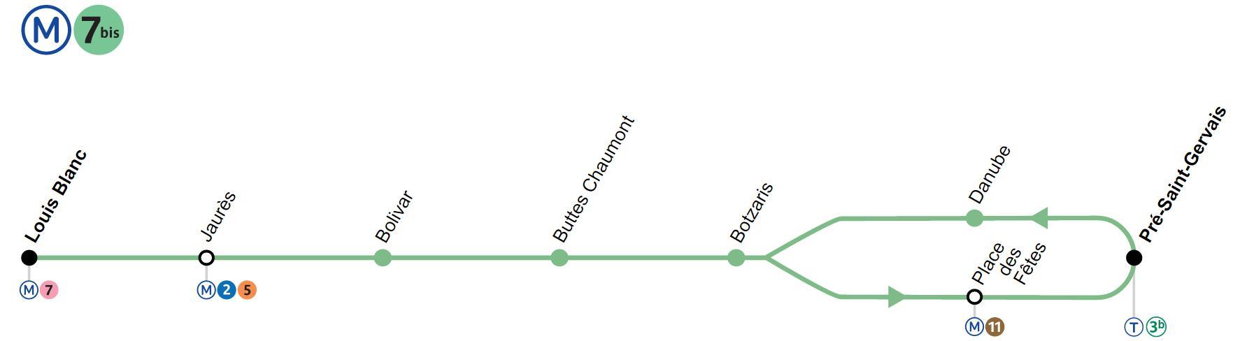 Plan Ligne 7bis métro de Paris
